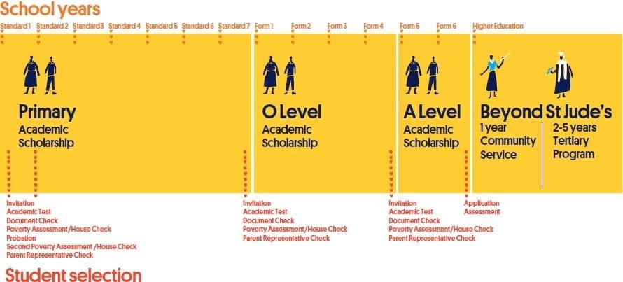 Scholarship Info graphic